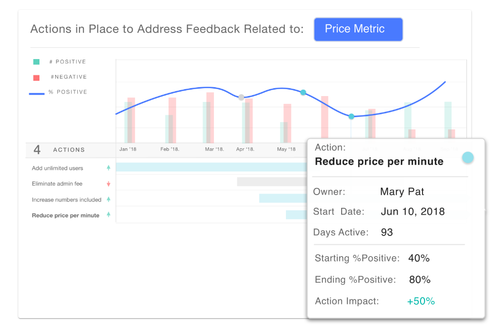 Feedback related to Price Metric