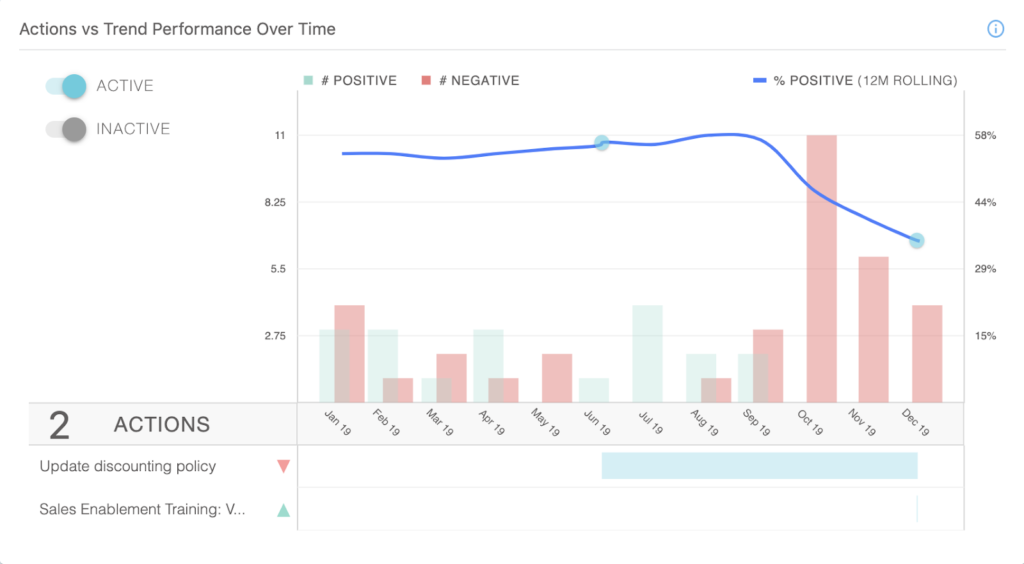 Monitoring Customer Feedback Impact Over Time in LoopVOC