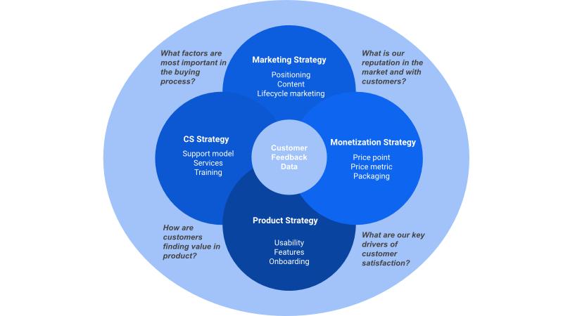 Customer-led growth framework